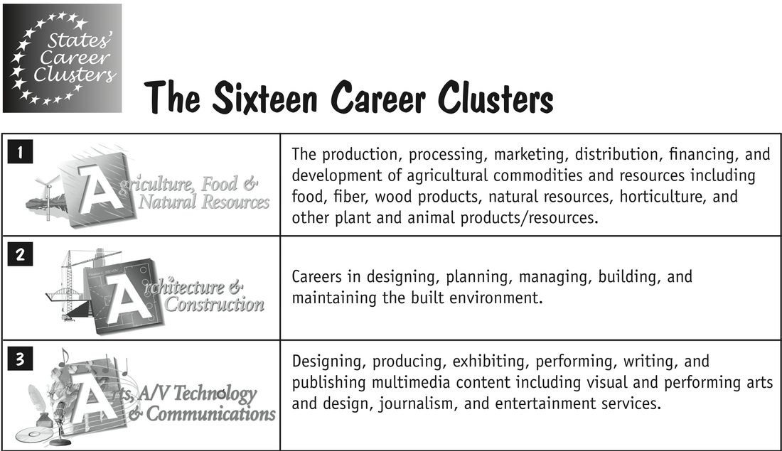 Striking image in career interest survey printable